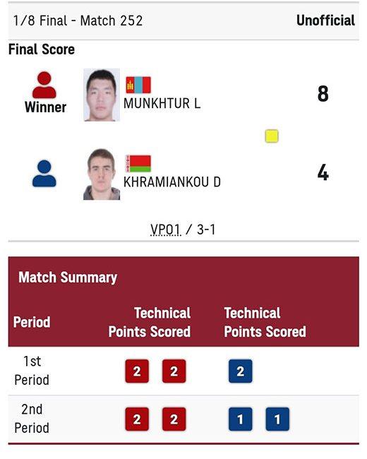 Хроменков Денис завершил выступление на Олимпийских играх — 2020