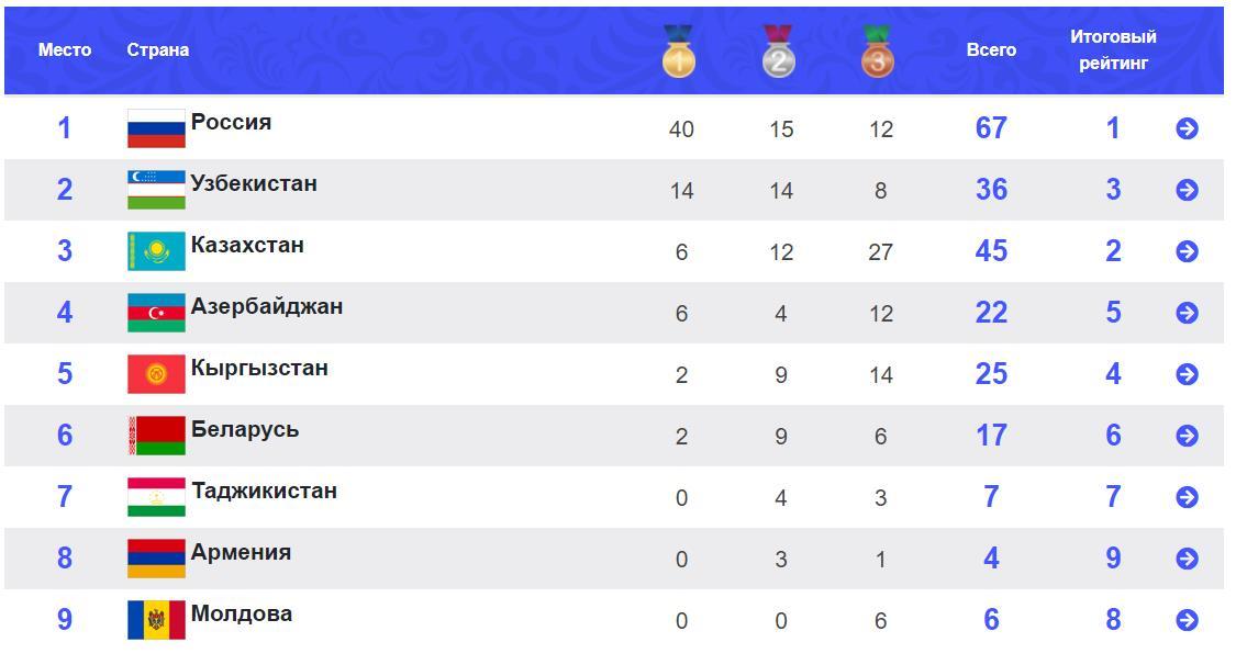 Республика Беларусь в медальном зачете занимает 6 место на I Играх стран СНГ (г. Казань, Российская Федерация)